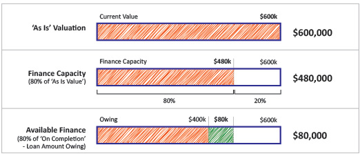 Chart Calculations for Available Home Improvement Equity