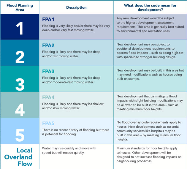 Brisbane Flood Planning Area Classifications