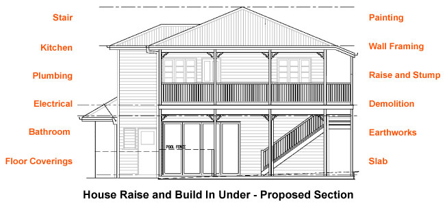 Brisbane House Raise and Build In